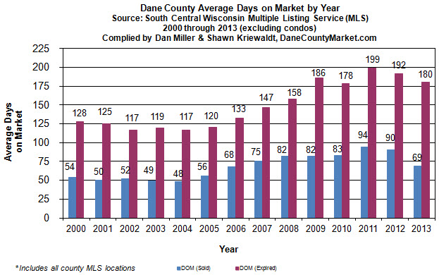 days on market for sold and expired listings (2011-2014)