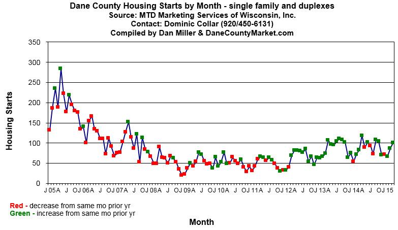 Dane County housing starts