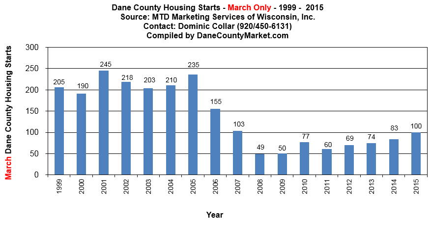 Dane County housing starts by month