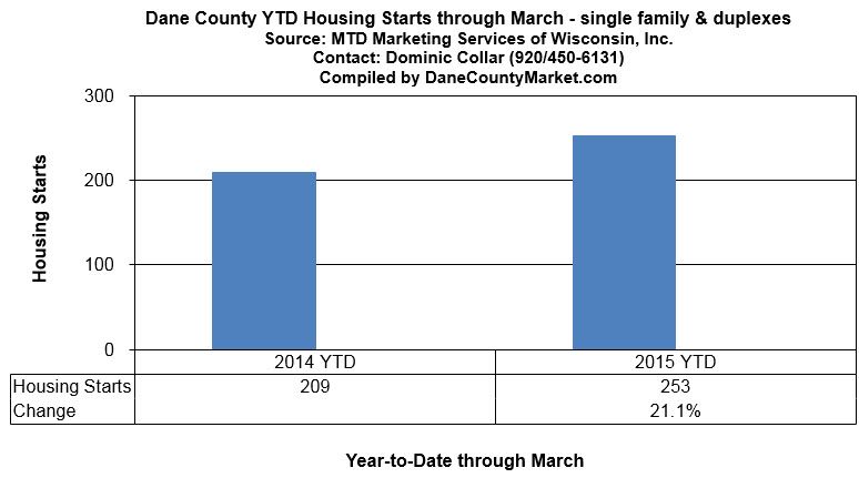 Year-to-date housing starts