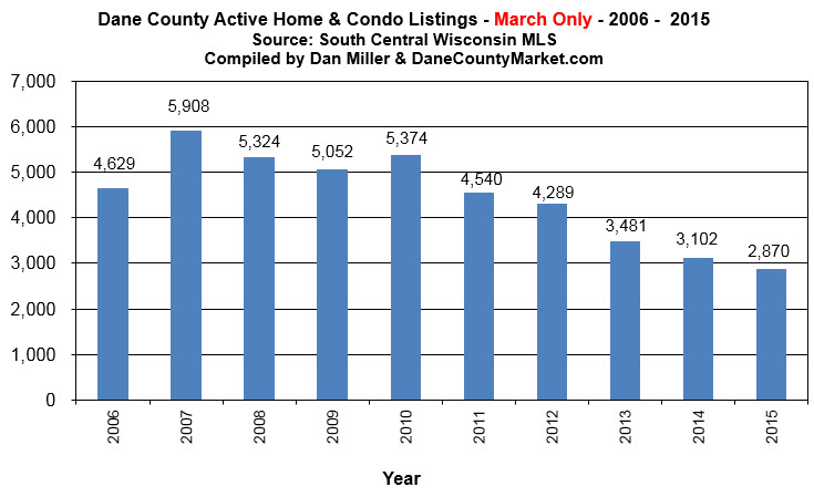 Active MLS Listings