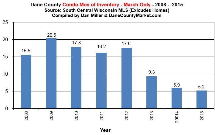 Condo Inventory