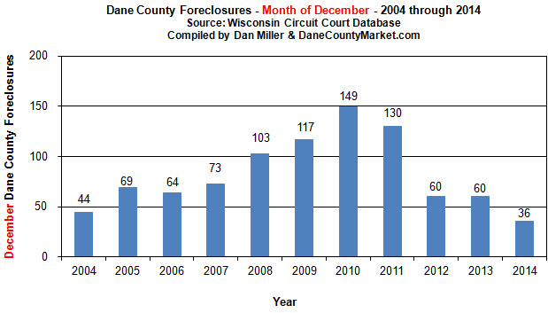 December Dane County Foreclosure Findings
