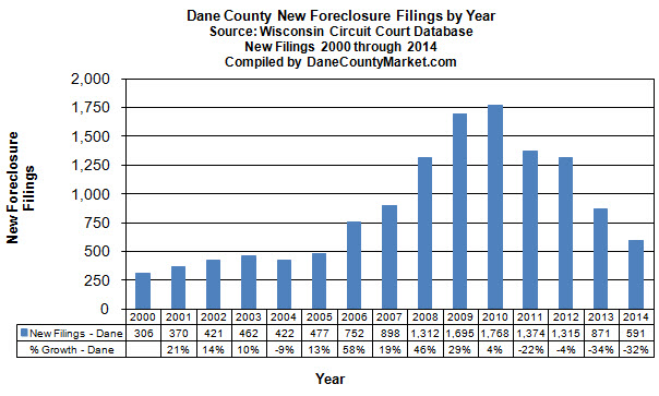 Recent history of foreclosure filings
