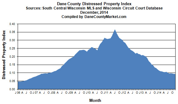 Dane County Distressed Property Index