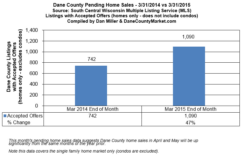 Dane County Pending Home Sales