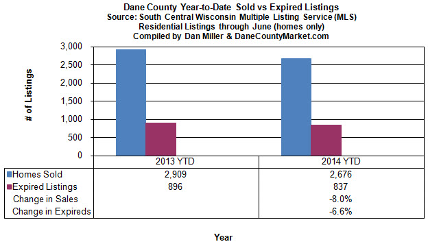 Year to date trends Dane County Single Family Homes
