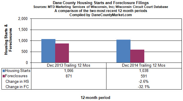 Recent Trend - Housing Starts and Foreclosures