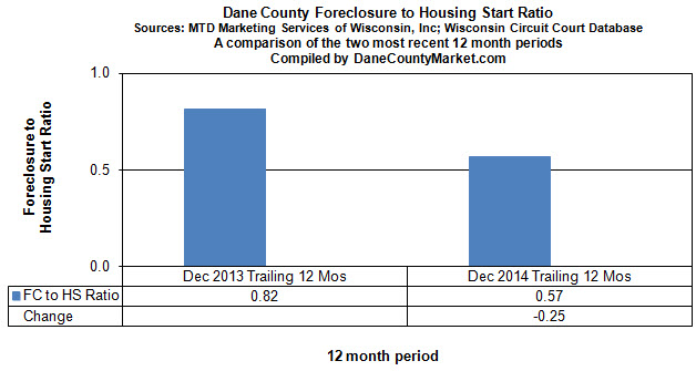 Recent Trend - Foreclosure to Housing Start Ratio