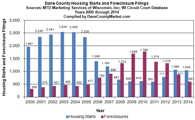 Annual Trend - Housing Starts and Foreclosures
