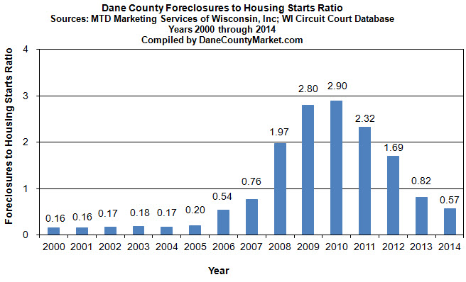 Annual Trend - Foreclosure to Housing Start Ratio