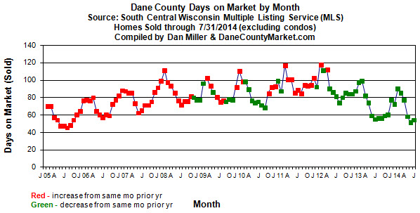 Dane County Days on Market By Month