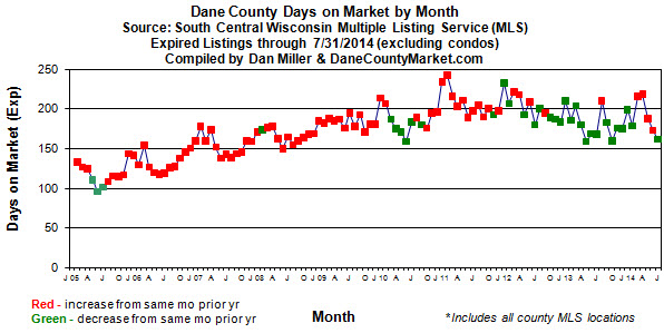 Days on market for expired listings