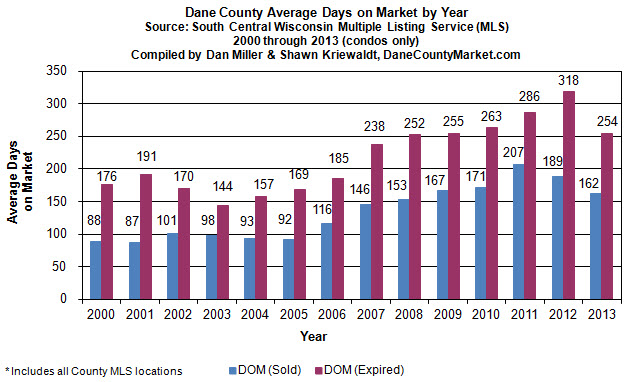 Average days on market (sold vs. expired)
