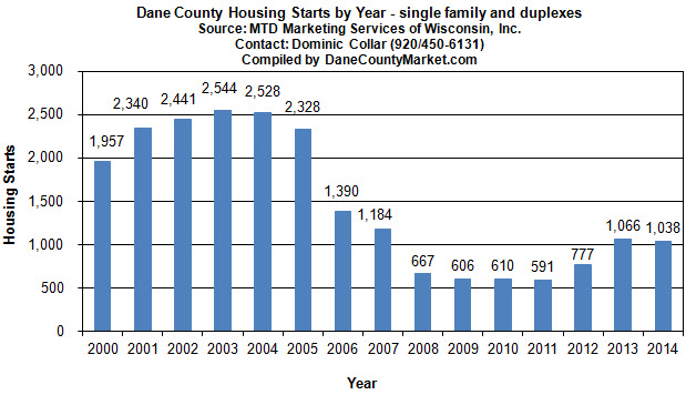 Recent History- Dane County housing starts