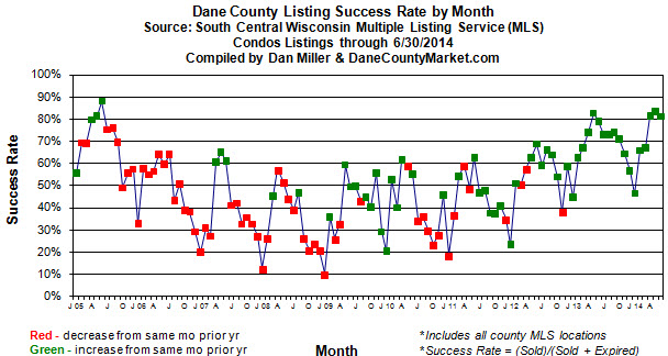 Monthly condo listing success rate