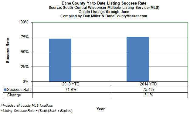 Year to date condo listing success