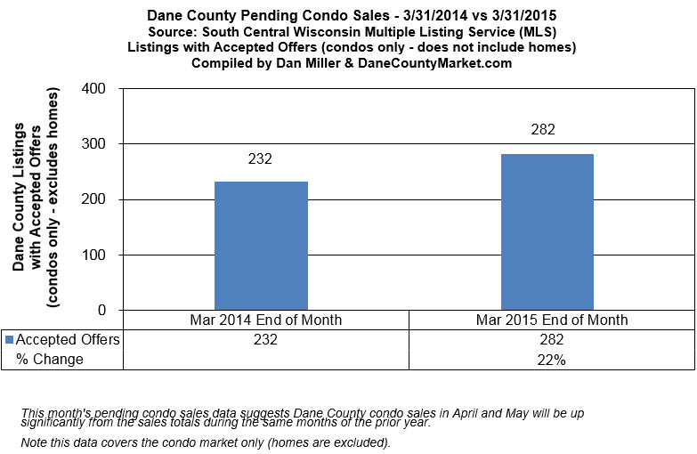 Dane County Pending Condo Sales - March 2015 (excluding homes)