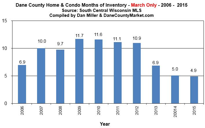 Home and Condo Inventory
