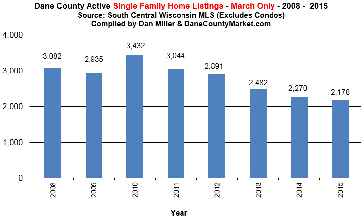 Active Single Family Home Listings