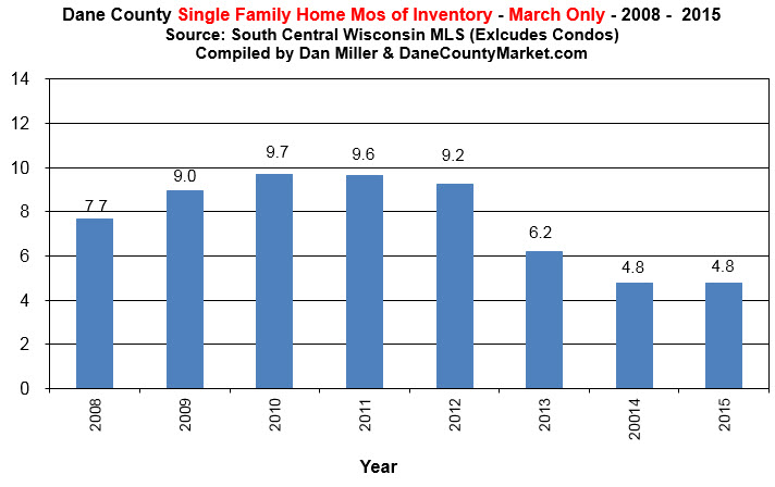 Single Family Homes Inventory