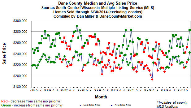 Median and average sales price