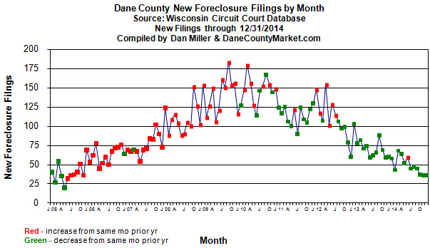 Dane County Foreclosure Filings