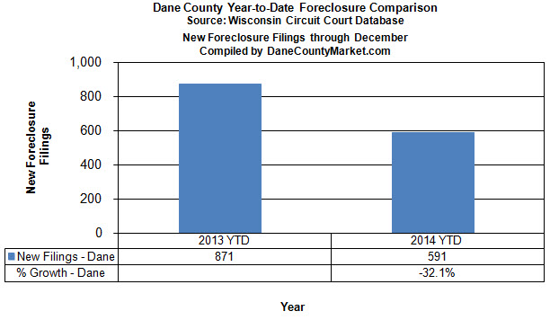 Year to date trend foreclosure fillings