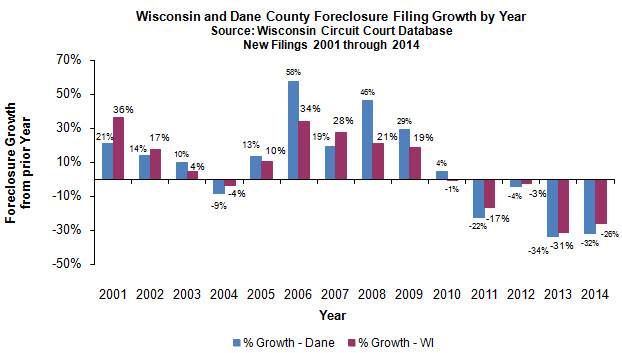 Dane County vs WI foreclosure growth