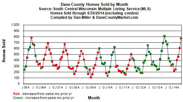 Monthly sales volume
