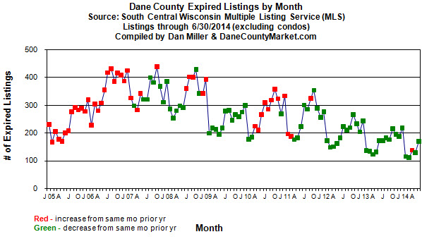 Monthly expired listings