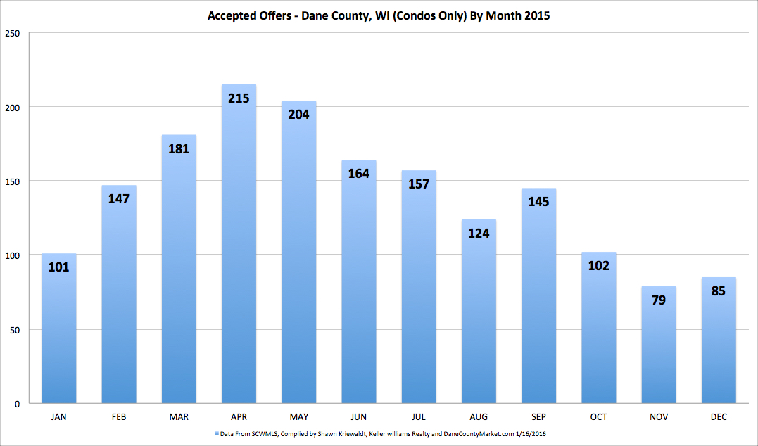 2015 AOs By MONTH CONDOS
