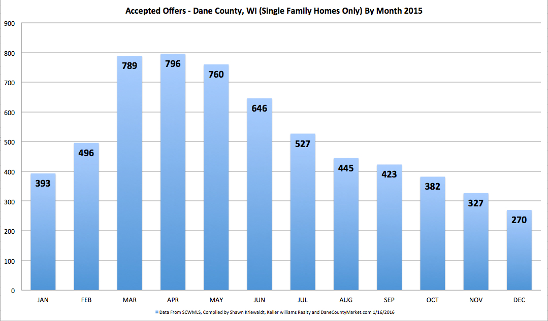 2015 AOs By MONTH HOMES