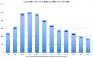 chart-2015-aos-by-month-homes-and-condos